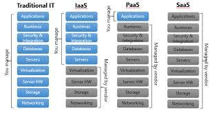 Saas Paas Iaas What Is Cloud Computing Stack Saas Paas Iaas Mazik Global Blog