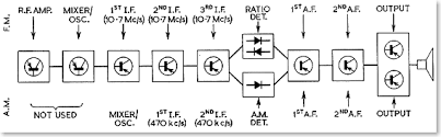 block diagram of am fm radio receiver diagram block diagram of fm receiver auto wiring schematic