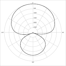 1024px polar pattern hypercardioid