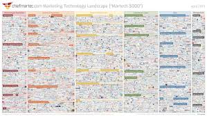 Marketing Technology Landscape Supergraphic 2019 Martech