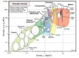 Material Property Chart Materials Engineering Charts For Yield Strength Strength