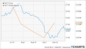 Solarcity Stock Quote