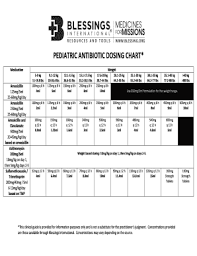 Antibiotic Dosage Chart Fillable Online Pediatric Antibiotic Dosing Chart Fax Email