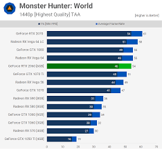 Gpu Compare Chart Nvidia Geforce Rtx 2060 Review Mega Benchmark Techspot