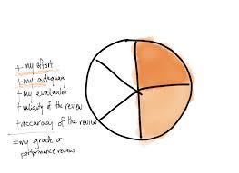 Cbt Pie Chart Responsibility Pie