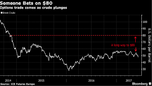 Brent Price Chart Bloomberg Crude Oil Surprise Bet Crude Oil May Hit 80 By December