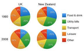 Pie Chart News Pie Chart Photo Ielts Writing Ielts Writing