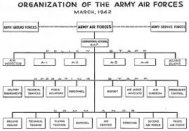 Usaf Org Chart 2015 Usaaf Archives This Day In Aviation