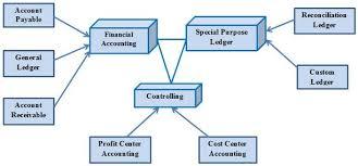Sap Modules Process Flow Chart Process Flow Bra Size Charts