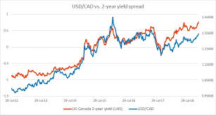 Cad To Usd 5 Year Chart Fundamental Evaluation Series Usd Cad Vs 2 Year Yield