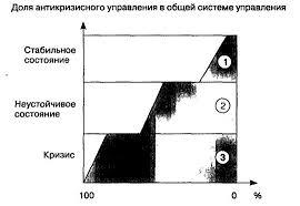 Антикризисное управление цели задачи и понятия mn  Антикризисное управление на различных фазах экономического цикла