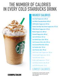 Starbucks Mocha Frappuccino Light Nonfat Milk This Chart Could Save You 445 Calories At Starbucks