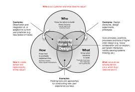 User Experience Venn Diagram User Centered Innovation Venn Diagram Free Wiring Diagram For You