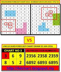 Magnum Prediction Chart 24 Factual 4d2all 4d Prediction Chart