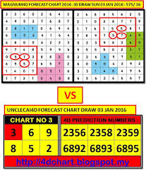 4d2all Chart 24 Factual 4d2all 4d Prediction Chart