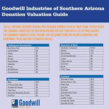 Goodwill Donation Estimate The Value Of Your Donation