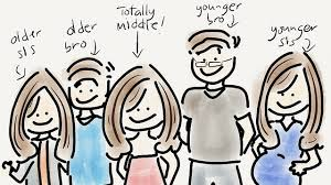 Birth Order Characteristics Chart Birth Order And Personality Are You True To Type