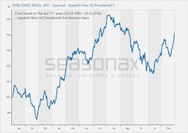 Stock Prices Dow Jones Industrial Average Seasonal Filter
