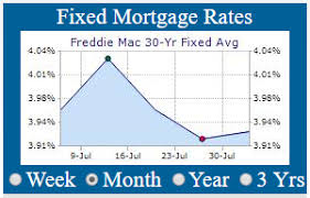 30 Year Fixed Chart Current Fixed Mortgages Rates 30 Year Fixed Mortgage Rates