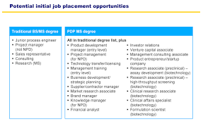 career options college of chemistry job placement opportunities
