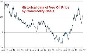Economic Impact On The Veg Oil Prices An Exclusive Coverage