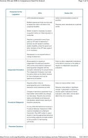 504 And Iep Comparison Chart Section 504 And Idea Comparison Chart Pdf