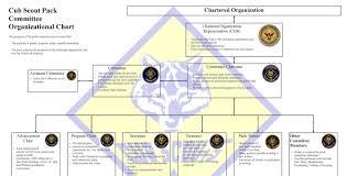 Tiger Advancement Chart 22 Matter Of Fact Bsa Advancement Chart