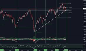 Valug Index Charts And Quotes Tradingview