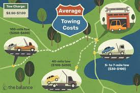 How Much Will A Tow Cost Me