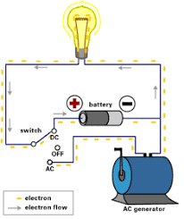 alternating current circuit. here, the switch is placed so dc circuit with battery closed and ac open. note that electrons are flowing in one direction alternating current