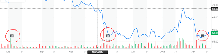Chart Js Data Point Between Bar Charts Stack Overflow