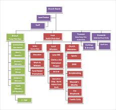 Small Business Organizational Structure Chart Christian Ministry Flow Chart Small Business Organizational