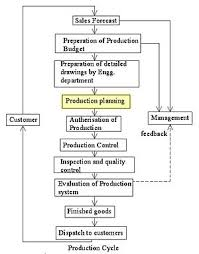 Production Department Flow Chart Production Planning Wikipedia
