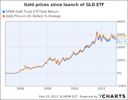 Gld Vs Gold Price Chart Should Gold Investors Buy The Etf Or Physical Gold Spdr