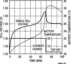 Battery Temperature An Overview Sciencedirect Topics