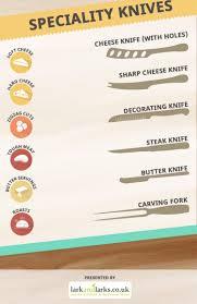 Types Of Kitchen Knives  Knives Kitchen Knives And SteakTypes Of Kitchen Knives