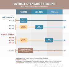 Picture Timeline Overall Standards Timeline Yoga Alliance