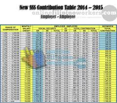 Latest 2014 2015 Sss Contribution Table For Employers And