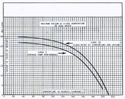 Steam Condensate Temperature Chart How Condensate Temperature Affects Vacuum Oak Services Co