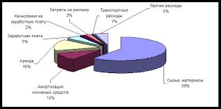 Курсовая работа Формирование кадровой политики организации  Затраты компании за анализируемый период увеличились на 1686 млн руб и составили в 2004 году 6436 млн руб В структуре себестоимости наибольший удельный