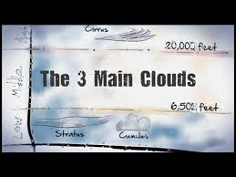 Types Of Clouds Ppt The Three Main Clouds Cirrus Stratus Cumulus