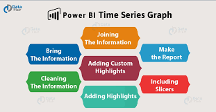 How To Create Power Bi Time Series Chart In 7 Easy Steps