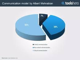 What Is The Communication Model By Albert Mehrabian Toolshero