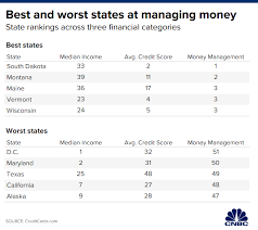 States Whose Residents Are The Best At Managing Their Money