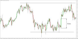 Extremely Profitable Usdjpy Price Action Trading Strategy