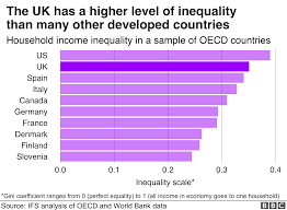 Image result for inequality