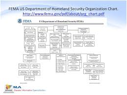 Us Response To Disasters And Public Health Emergencies Ppt