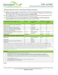 Ubc Gpa Chart Ufv To Ubc Bachelor Of Commerce