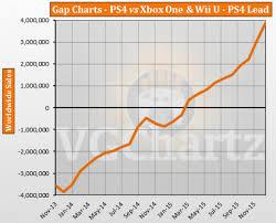 Ps4 Vs Xbox One Sales Chart 2015 Ps4 Vs Xbox One And Wii U Vgchartz Gap Charts December