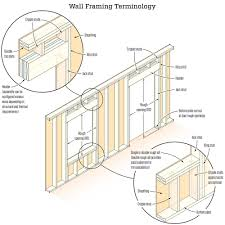 metal stud framing details. The Framing; Provides Shear Strength To Wall Frame And A Nailing Base For Exterior Siding Trim. Centerline: Horizontal Midpoint Of An Opening, Metal Stud Framing Details